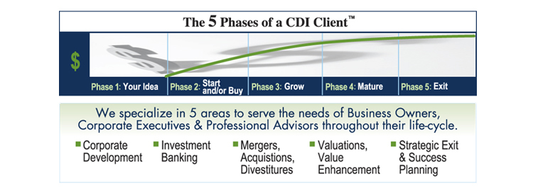 5 Stages of a CDI Client